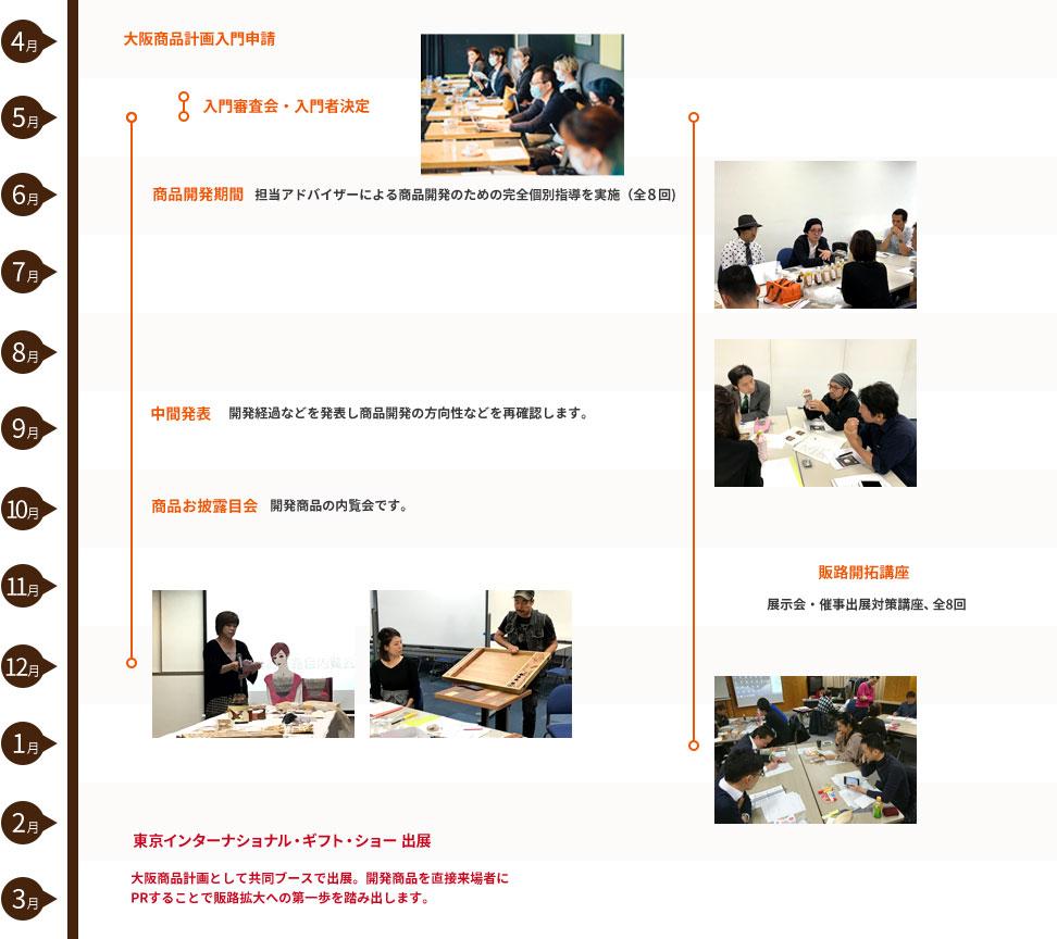 大阪商品計画の企画から販路拡大までの流れ