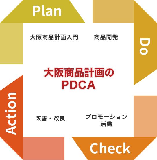 大阪商品計画のサイクル Plan, Do, Check, Action